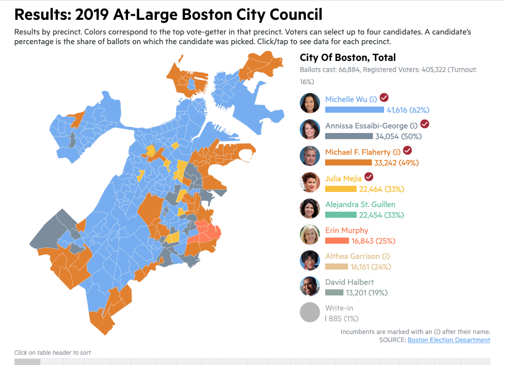 Results: 2019 At-Large Boston City Council
